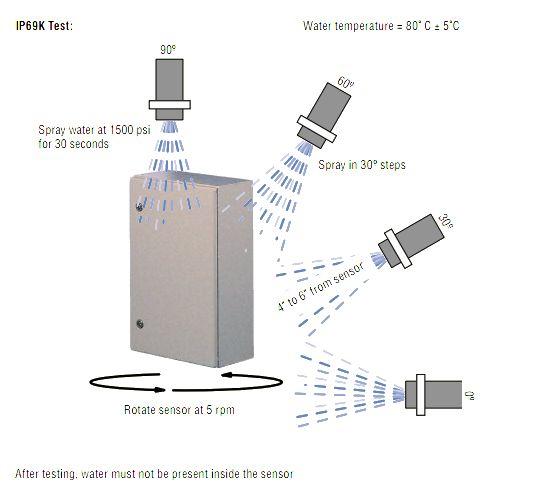 Ingress Protection IP69K - DIN 40050-9 - IEC 60529 EMCTEST